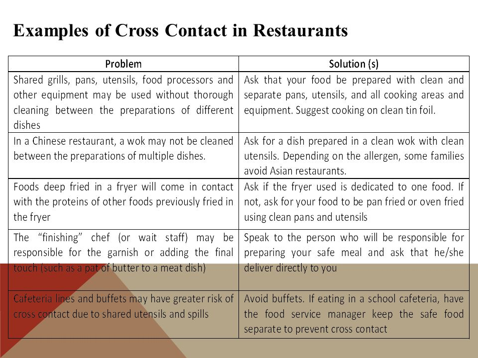 Examples of Cross Contact in Restaurants