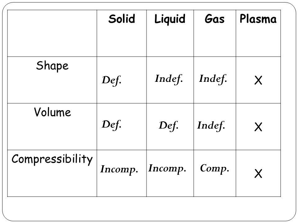 SolidLiquidGasPlasma Shape X Volume X Compressibility X Def.