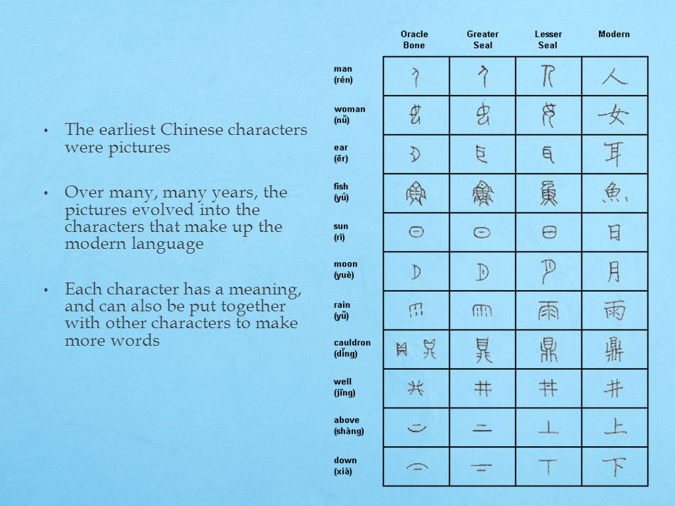The earliest Chinese characters were pictures Over many, many years, the pictures evolved into the characters that make up the modern language Each character has a meaning, and can also be put together with other characters to make more words