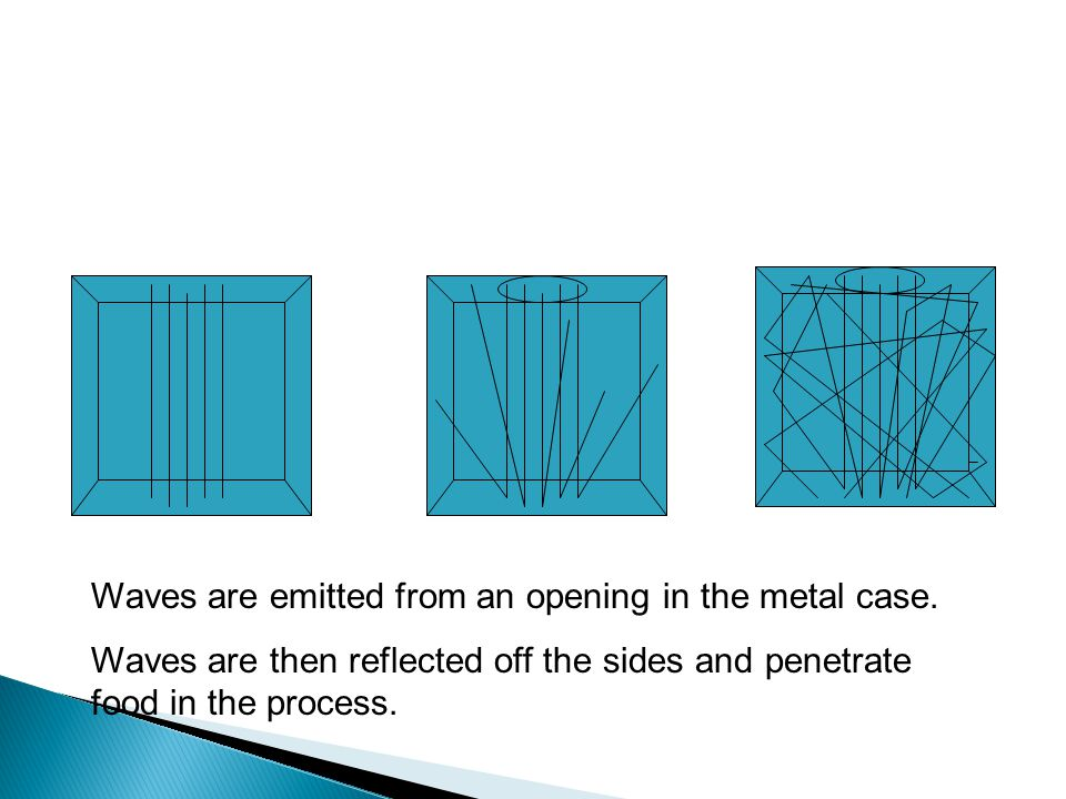 Waves are emitted from an opening in the metal case.