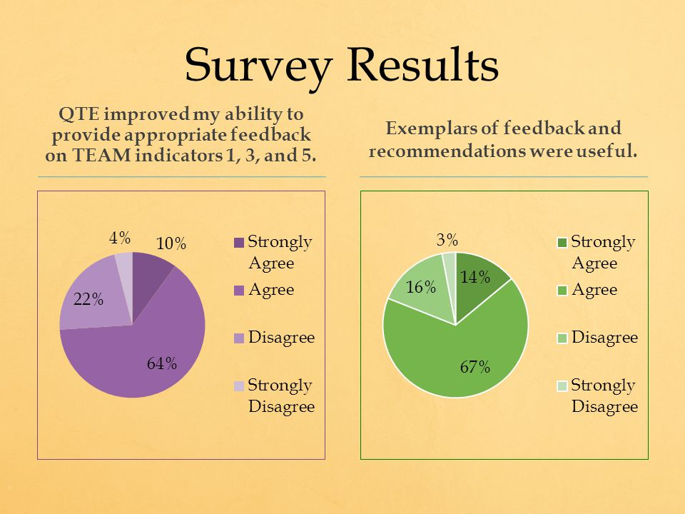 Survey Results QTE improved my ability to provide appropriate feedback on TEAM indicators 1, 3, and 5.