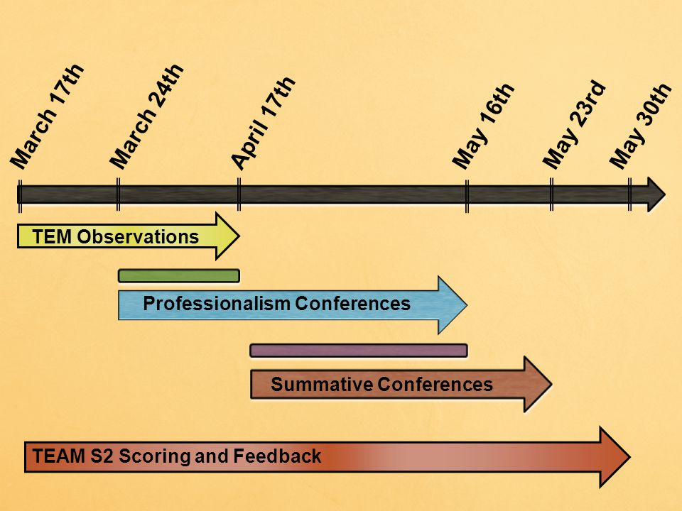 March 17thMarch 24thApril 17thMay 23rdMay 30thMay 16th TEM Observations Professionalism Conferences Summative Conferences TEAM S2 Scoring and Feedback