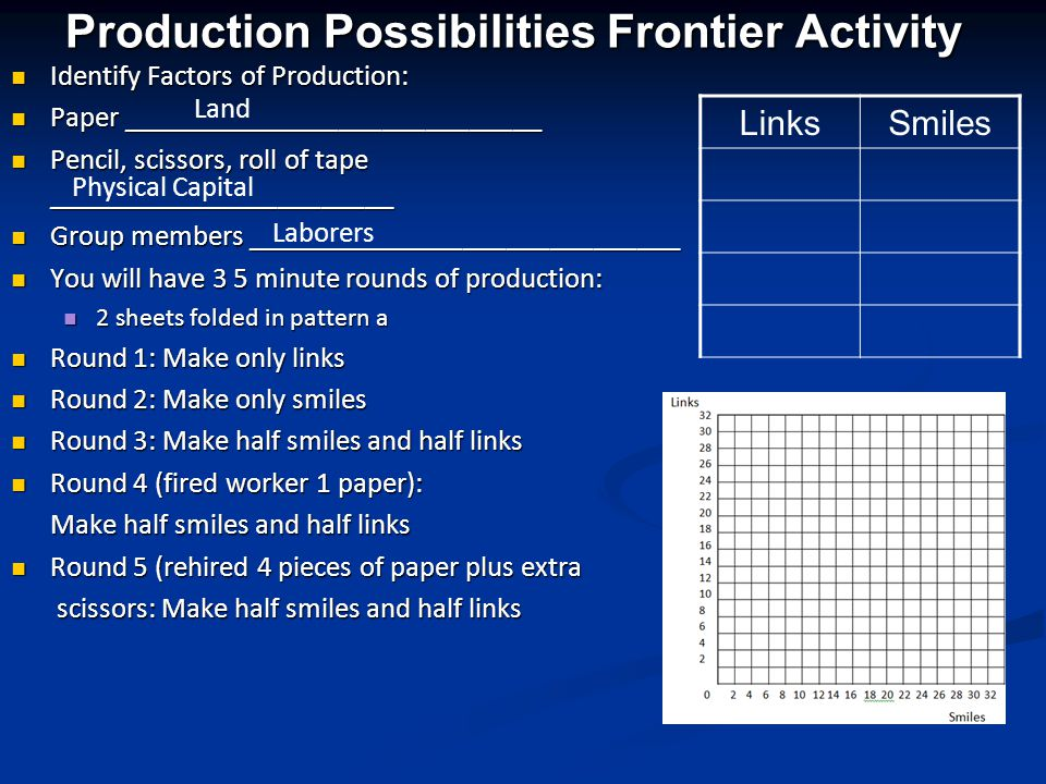 Factors of Production +++ = LandCapitalLaborEntrepreneur