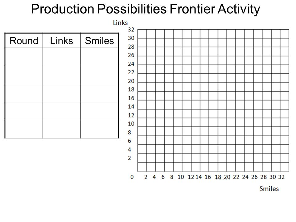 Production Possibilities Frontier Activity Identify Factors of Production: Identify Factors of Production: Paper _____________________________ Paper _