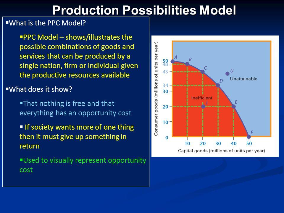 RoundLinksSmiles Production Possibilities Frontier Activity