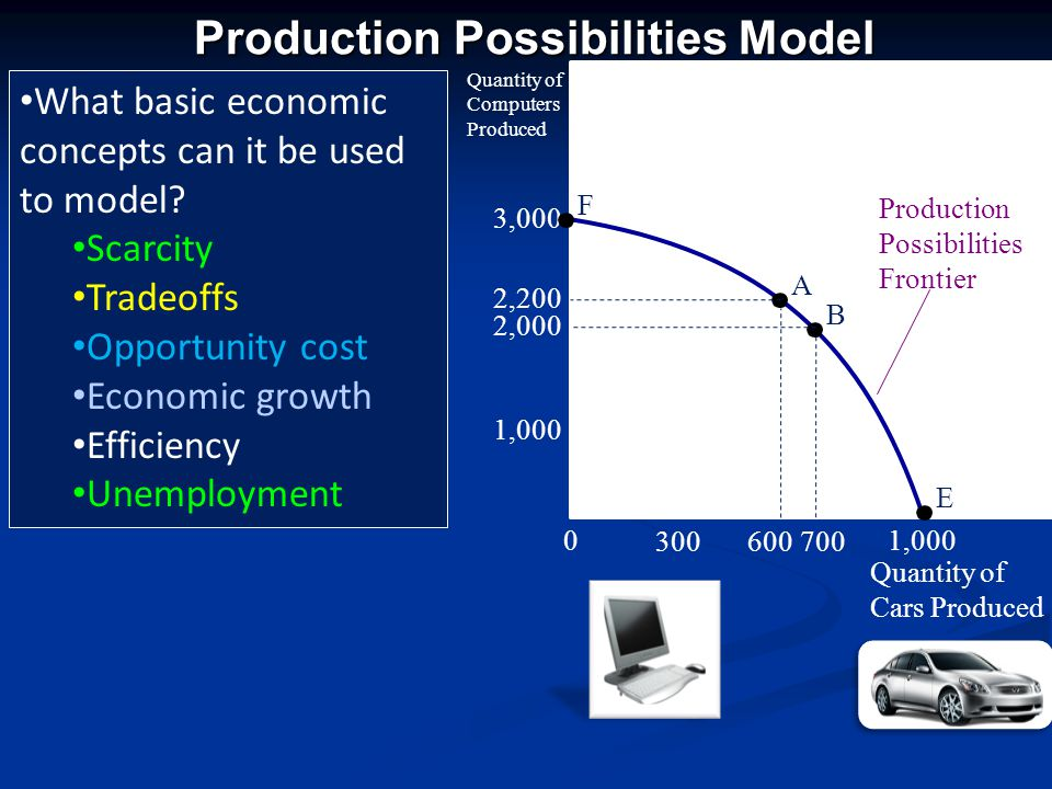 Basics of the production possibilities frontier model 1,000 A B E D C Frontier /Efficiency Underutilization /Inefficiency Unattainable/Economic Growth