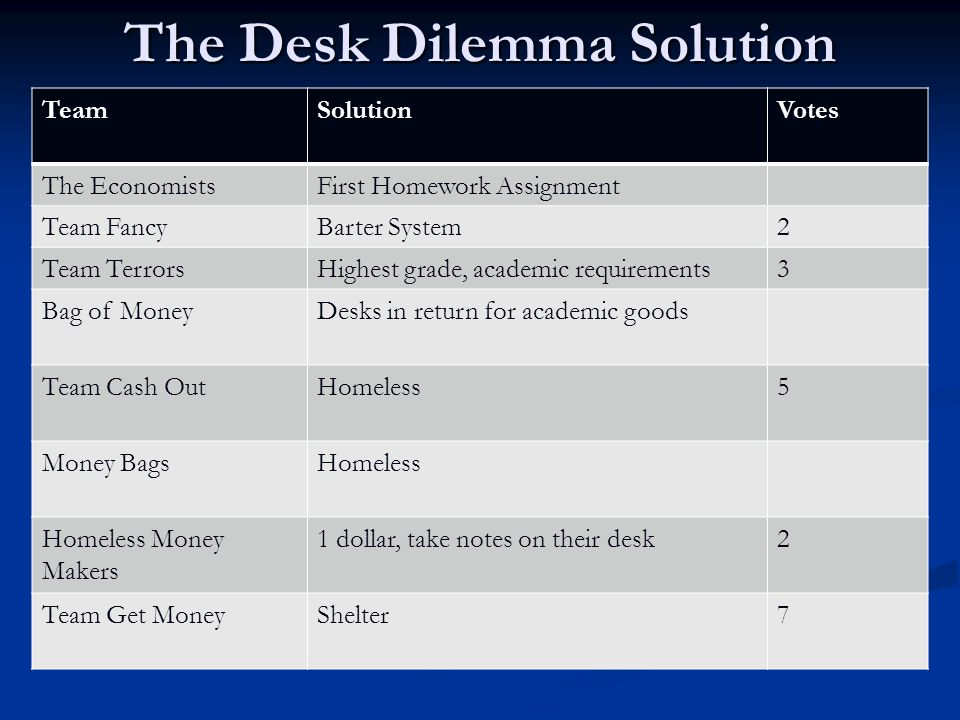 The Desk Dilemma Reflection questions (to be answered with your group, each person should have a record of their group's responses): Reflection questions (to be answered with your group, each person should have a record of their group's responses): 1.