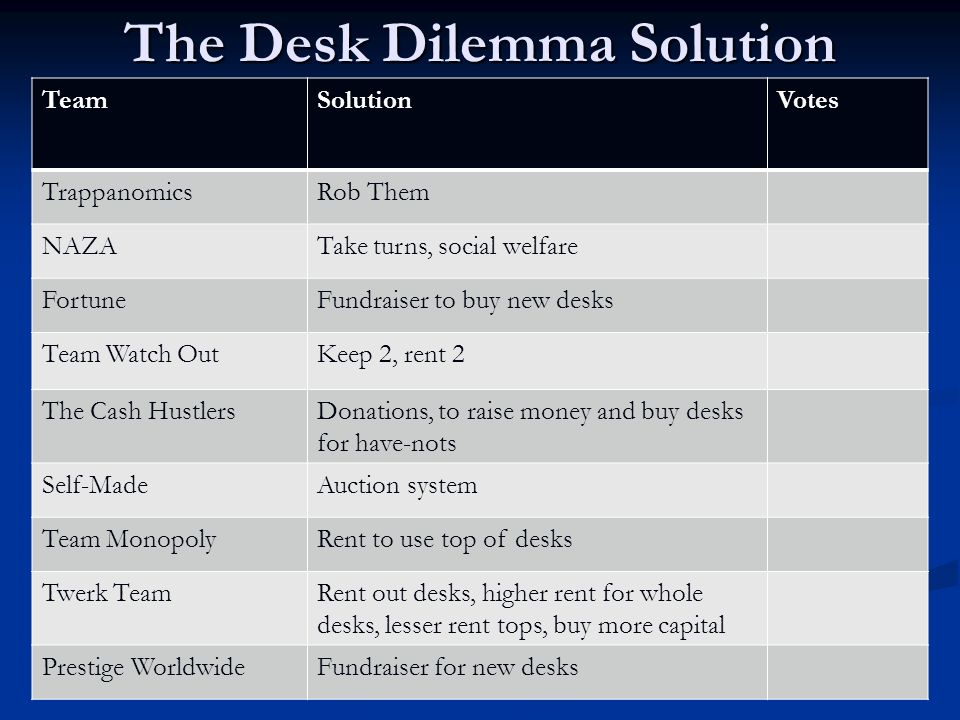 The Desk Dilemma Solution TeamSolutionVotes The EconomistsFirst Homework Assignment Team FancyBarter System2 Team TerrorsHighest grade, academic requirements3 Bag of MoneyDesks in return for academic goods Team Cash OutHomeless5 Money BagsHomeless Homeless Money Makers 1 dollar, take notes on their desk2 Team Get MoneyShelter7