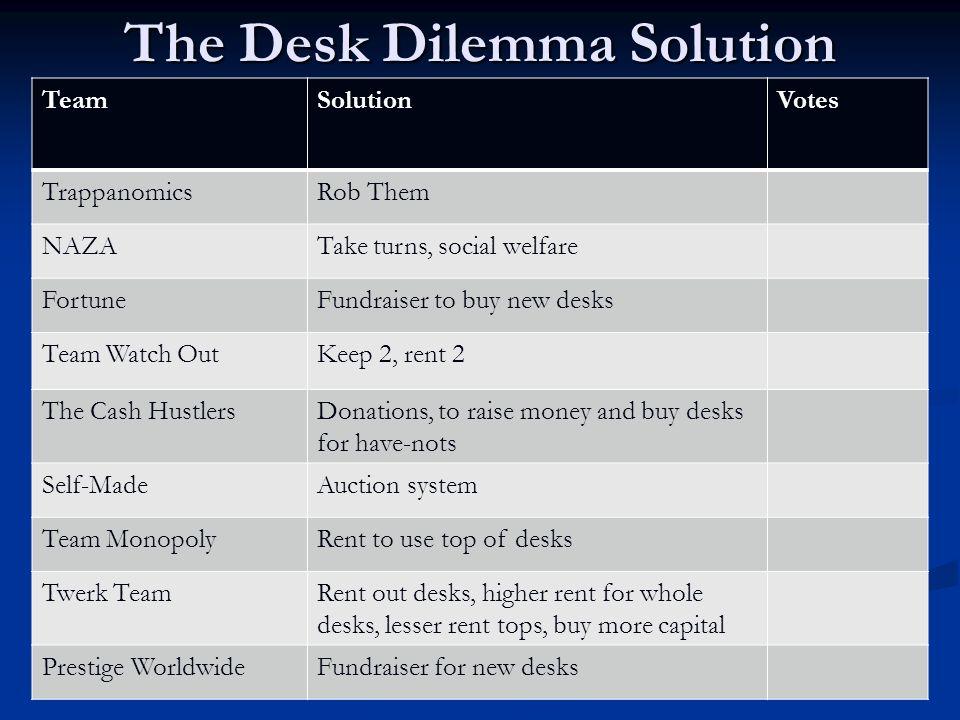The Desk Dilemma Solution TeamSolutionVotes The EconomistsFirst Homework Assignment Team FancyBarter System2 Team TerrorsHighest grade, academic requi