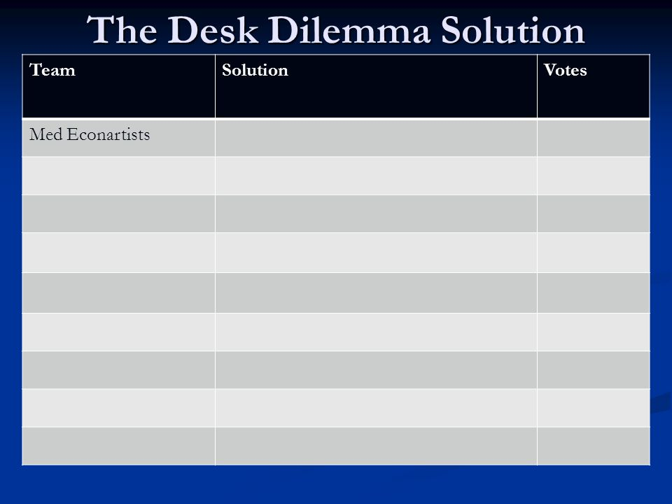 The Desk Dilemma Solution TeamSolutionVotes TrappanomicsRob Them NAZATake turns, social welfare FortuneFundraiser to buy new desks Team Watch OutKeep