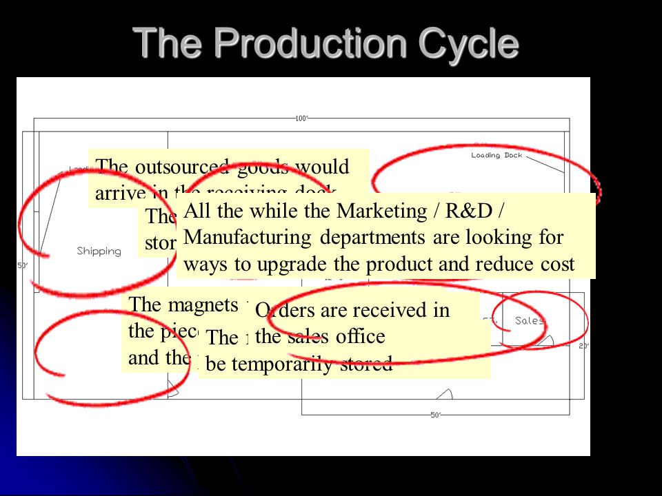 The Production Cycle The outsourced goods would arrive in the receiving dock They would then be stored for later use The magnets will be fastened, the pieces will be assembled, and the product will be packaged The finished products will then be temporarily stored Orders are received in the sales office And the orders are sent out on a weekly basis All the while the Marketing / R&D / Manufacturing departments are looking for ways to upgrade the product and reduce cost