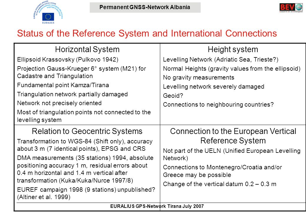Permanent GNSS-Network Albania EURALIUS GPS-Network Tirana July 2007 Advantages of a New 3D-Reference System Realized by GNSS Consistency in three dimensions Geodetic measurements over larger distances with cm-accuracy possible Quick determination of coordinates with cm-accuracy No need of line-of-sight geodetic measurements Compatibility with international systems