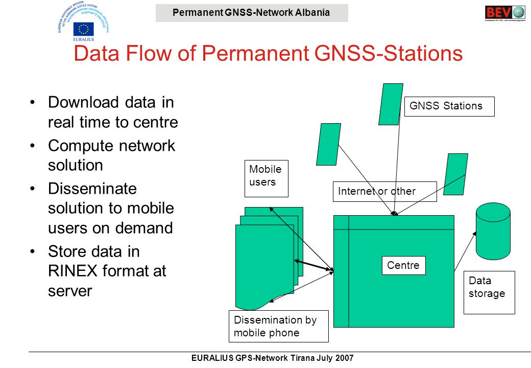 Permanent GNSS-Network Albania EURALIUS GPS-Network Tirana July 2007 Data Flow of Permanent GNSS-Stations Download data in real time to centre Compute network solution Disseminate solution to mobile users on demand Store data in RINEX format at server GNSS Stations Internet or other Centre Mobile users Data storage Dissemination by mobile phone