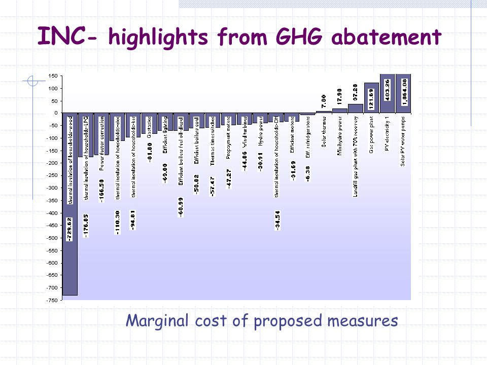 Marginal cost of proposed measures INC - highlights from GHG abatement