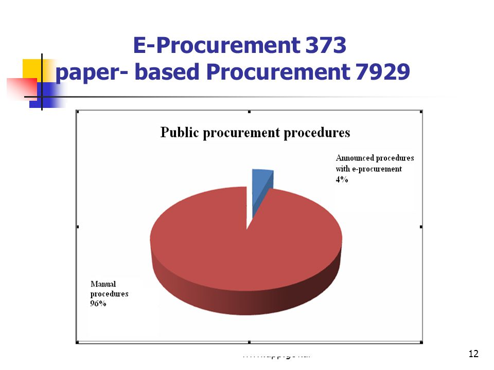 www.app.gov.al12 E-Procurement 373 paper- based Procurement 7929