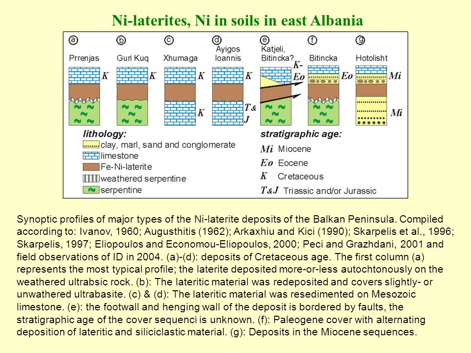 Synoptic profiles of major types of the Ni-laterite deposits of the Balkan Peninsula. Compiled according to: Ivanov, 1960; Augusthitis (1962); Arkaxhi