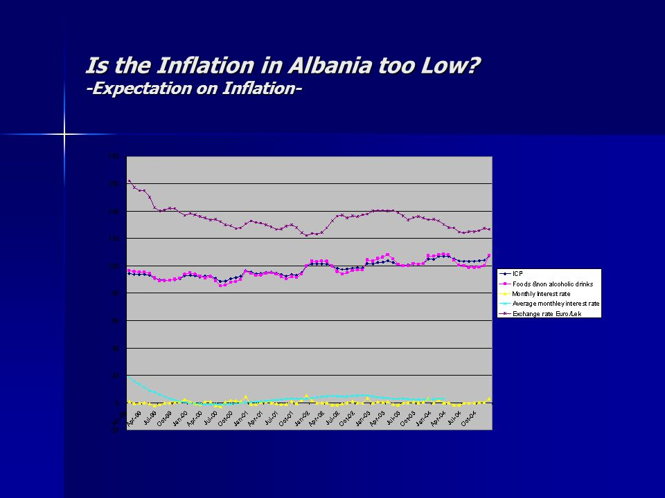 Is the Inflation in Albania too Low? -Expectation on Inflation-