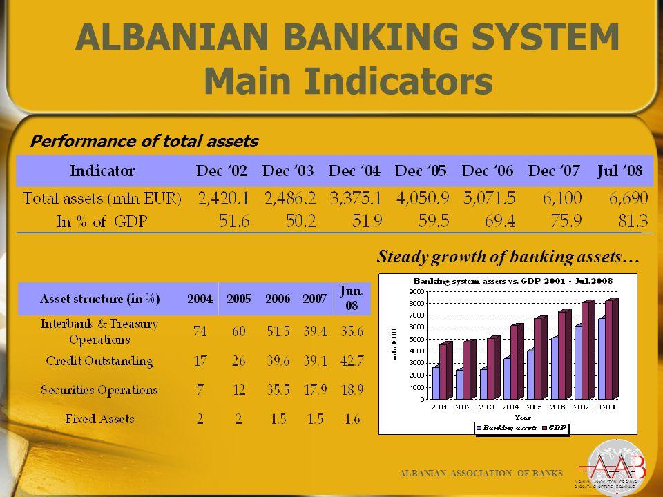 ALBANIAN BANKING SYSTEM Main Indicators Performance of total assets ALBANIAN ASSOCIATION OF BANKS SHOQATA SHQIPTARE E BANKAVE ALBANIAN ASSOCIATION OF BANKS Steady growth of banking assets…