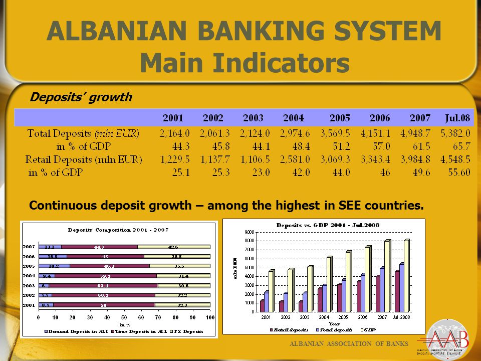 ALBANIAN BANKING SYSTEM Main Indicators Deposits' growth Continuous deposit growth – among the highest in SEE countries.
