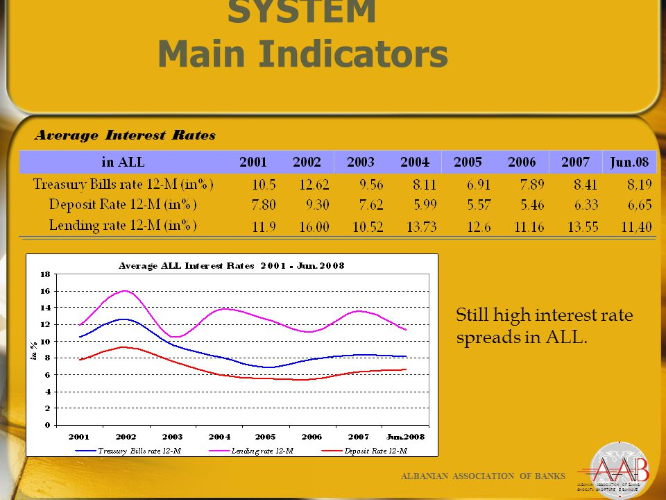 ALBANIAN BANKING SYSTEM Main Indicators ALBANIAN ASSOCIATION OF BANKS SHOQATA SHQIPTARE E BANKAVE ALBANIAN ASSOCIATION OF BANKS Average Interest Rates Still high interest rate spreads in ALL.