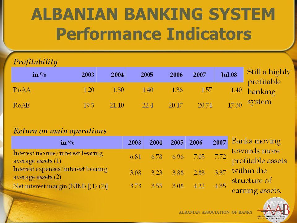 SHOQATA SHQIPTARE E BANKAVE ALBANIAN ASSOCIATION OF BANKS ALBANIAN BANKING SYSTEM Performance Indicators