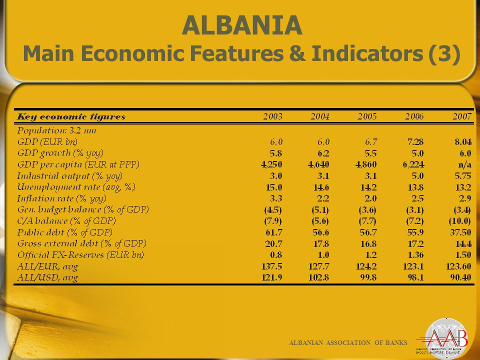 ALBANIAN BANKING SYSTEM Main Features More coverage with banking services… ALBANIAN ASSOCIATION OF BANKS SHOQATA SHQIPTARE E BANKAVE ALBANIAN ASSOCIATION OF BANKS