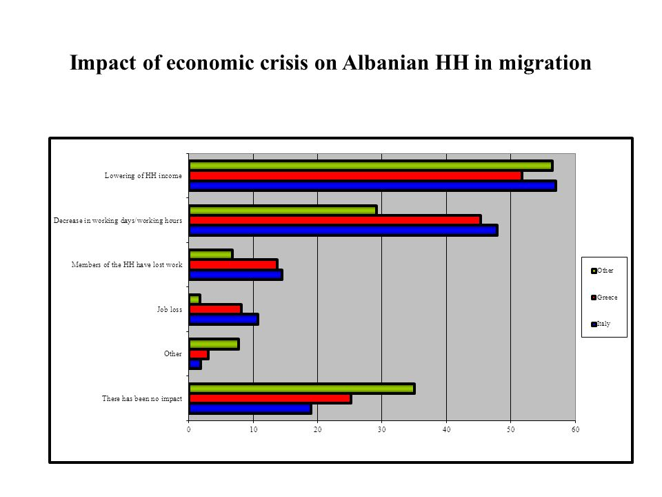 Impact of economic crisis on Albanian HH in migration