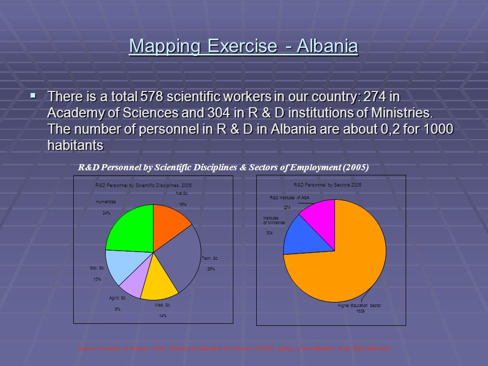 Mapping Exercise - Albania  There is a total 578 scientific workers in our country: 274 in Academy of Sciences and 304 in R & D institutions of Ministries.