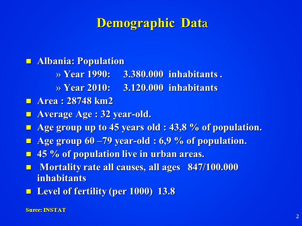 2 Demographic Dat a Albania: Population Albania: Population »Year 1990: 3.380.000 inhabitants.