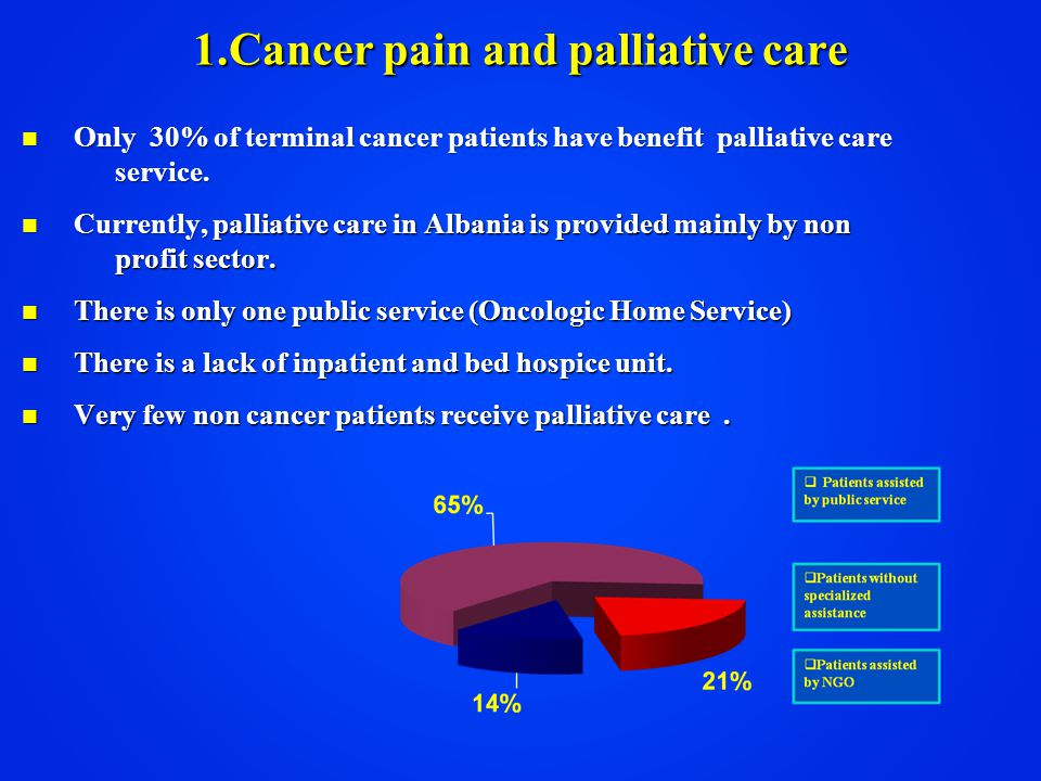 Only 30% of terminal cancer patients have benefit palliative care service.
