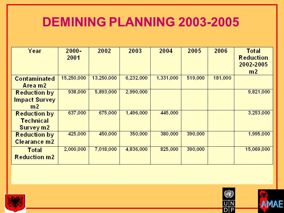 DEMINING PLANNING 2003-2005