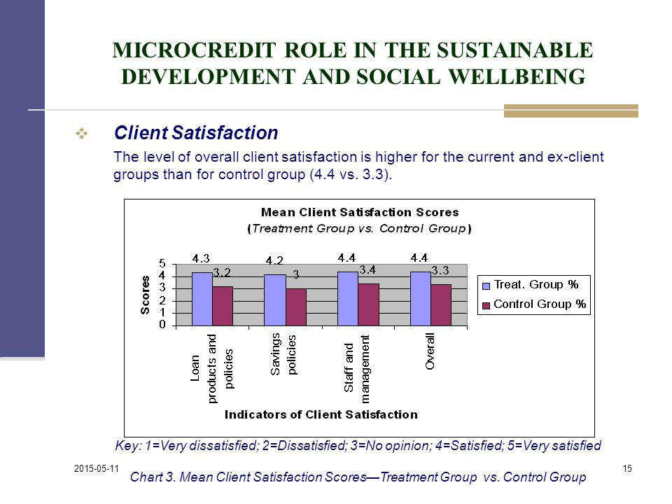 MICROCREDIT ROLE IN THE SUSTAINABLE DEVELOPMENT AND SOCIAL WELLBEING  Client Satisfaction The level of overall client satisfaction is higher for the current and ex-client groups than for control group (4.4 vs.