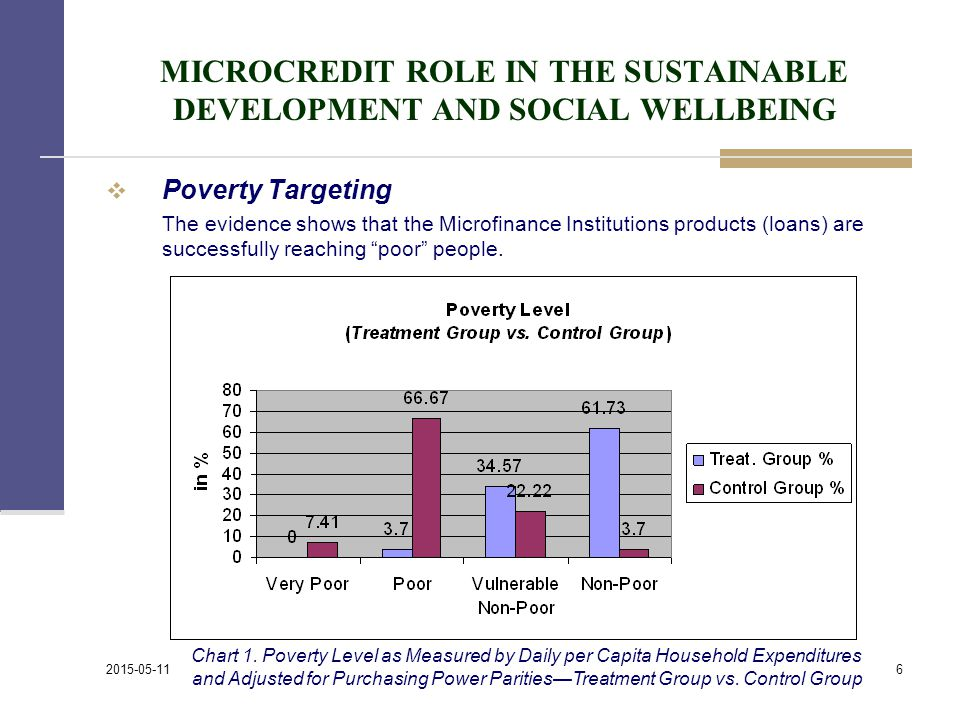 MICROCREDIT ROLE IN THE SUSTAINABLE DEVELOPMENT AND SOCIAL WELLBEING  Poverty Targeting The evidence shows that the Microfinance Institutions products (loans) are successfully reaching poor people.