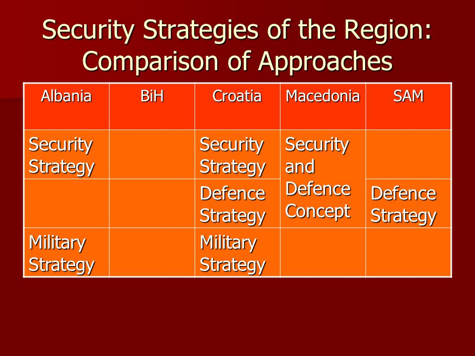 Security Strategies of the Region: Comparison of Approaches AlbaniaBiHCroatiaMacedoniaSAM Security Strategy Security and Defence Concept Defence Strat