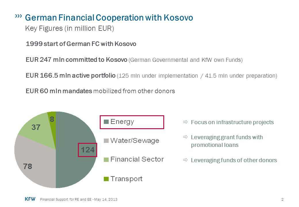 2 Financial Support for RE and EE - May 14, 2013 German Financial Cooperation with Kosovo Key Figures (in million EUR) 1999 start of German FC with Ko