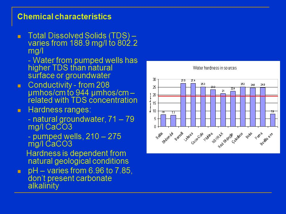 Chemical characteristics Total Dissolved Solids (TDS) – varies from 188.9 mg/l to 802.2 mg/l - Water from pumped wells has higher TDS than natural surface or groundwater Conductivity - from 208 µmhos/cm to 944 µmhos/cm – related with TDS concentration Hardness ranges: - natural groundwater, 71 – 79 mg/l CaCO3 - pumped wells, 210 – 275 mg/l CaCO3 Hardness is dependent from natural geological conditions pH – varies from 6.96 to 7.85, don't present carbonate alkalinity