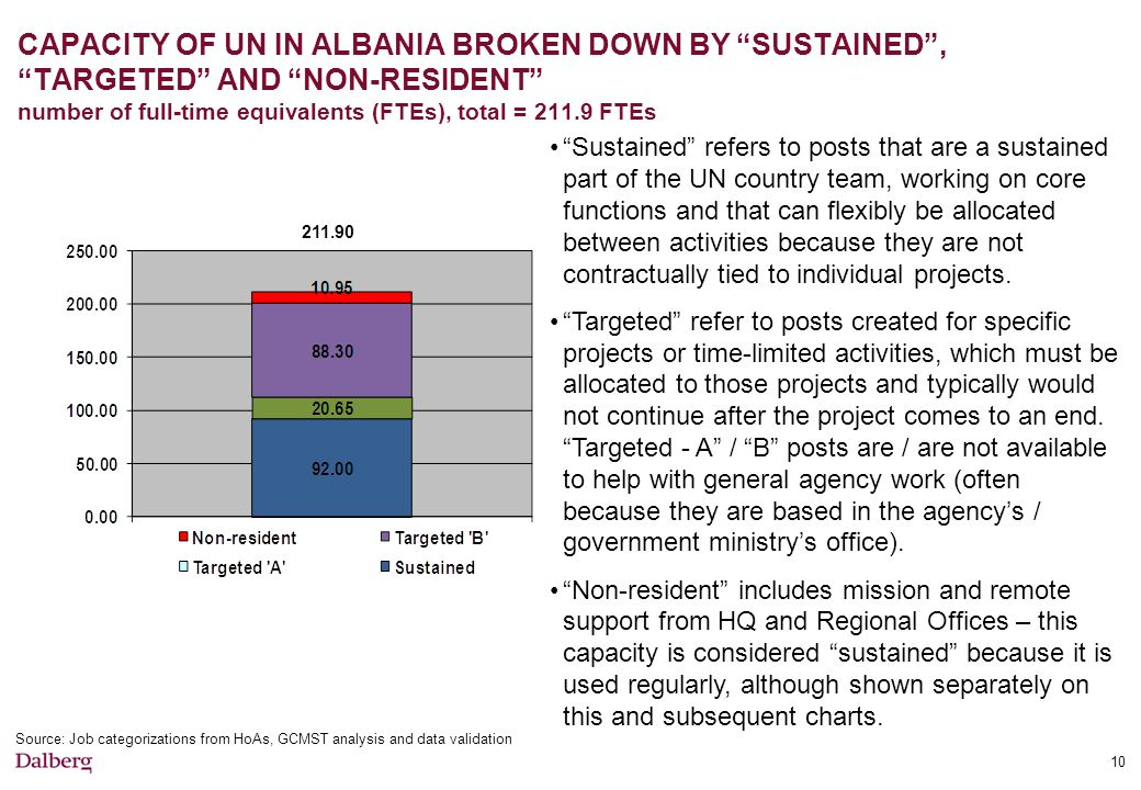 CAPACITY OF UN IN ALBANIA BROKEN DOWN BY SUSTAINED , TARGETED AND NON-RESIDENT number of full-time equivalents (FTEs), total = 211.9 FTEs Source: Job categorizations from HoAs, GCMST analysis and data validation Sustained refers to posts that are a sustained part of the UN country team, working on core functions and that can flexibly be allocated between activities because they are not contractually tied to individual projects.