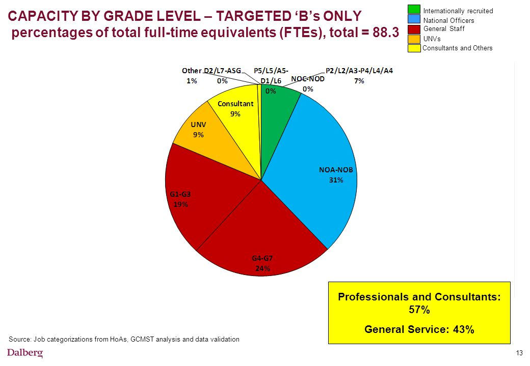 CAPACITY BY GRADE LEVEL – TARGETED 'B's ONLY percentages of total full-time equivalents (FTEs), total = 88.3 Source: Job categorizations from HoAs, GCMST analysis and data validation 13 Professionals and Consultants: 57% General Service: 43% Internationally recruited National Officers General Staff UNVs Consultants and Others