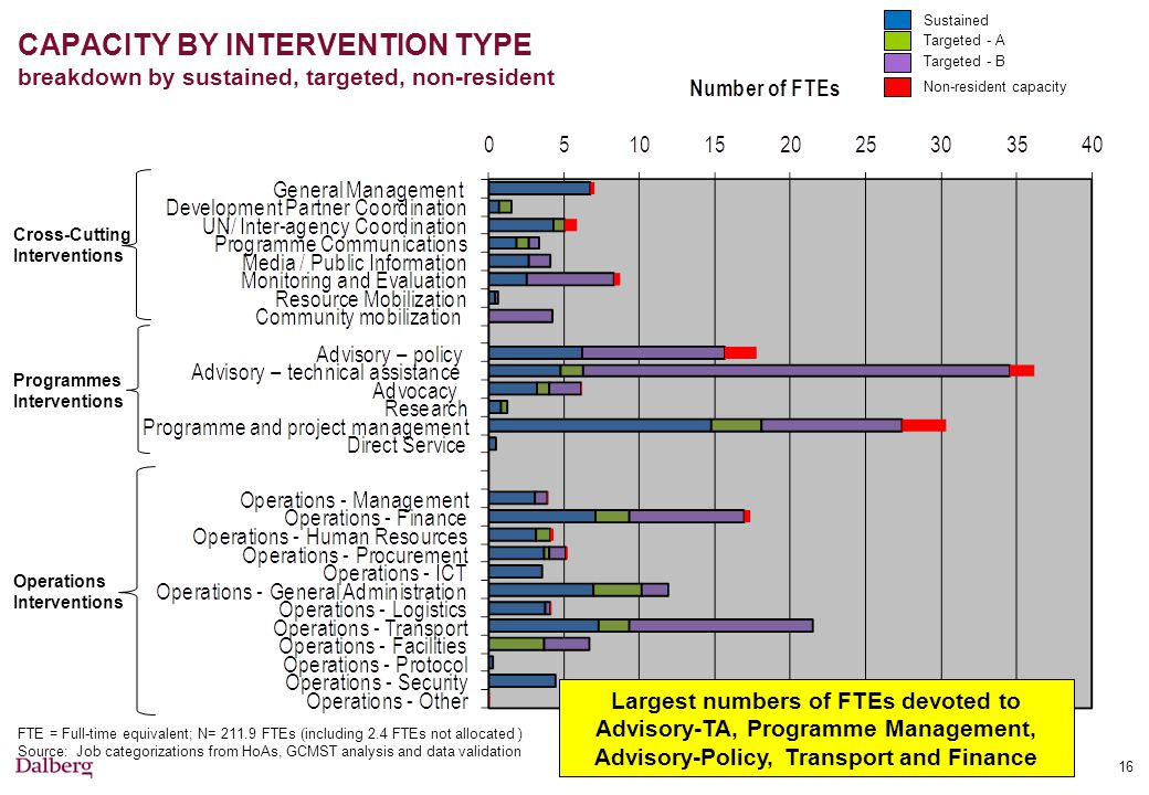 CAPACITY BY INTERVENTION TYPE breakdown by sustained, targeted, non-resident Largest numbers of FTEs devoted to Advisory-TA, Programme Management, Advisory-Policy, Transport and Finance Cross-Cutting Interventions Operations Interventions Programmes Interventions FTE = Full-time equivalent; N= 211.9 FTEs (including 2.4 FTEs not allocated ) Source: Job categorizations from HoAs, GCMST analysis and data validation 16 Sustained Targeted - A Targeted - B Non-resident capacity