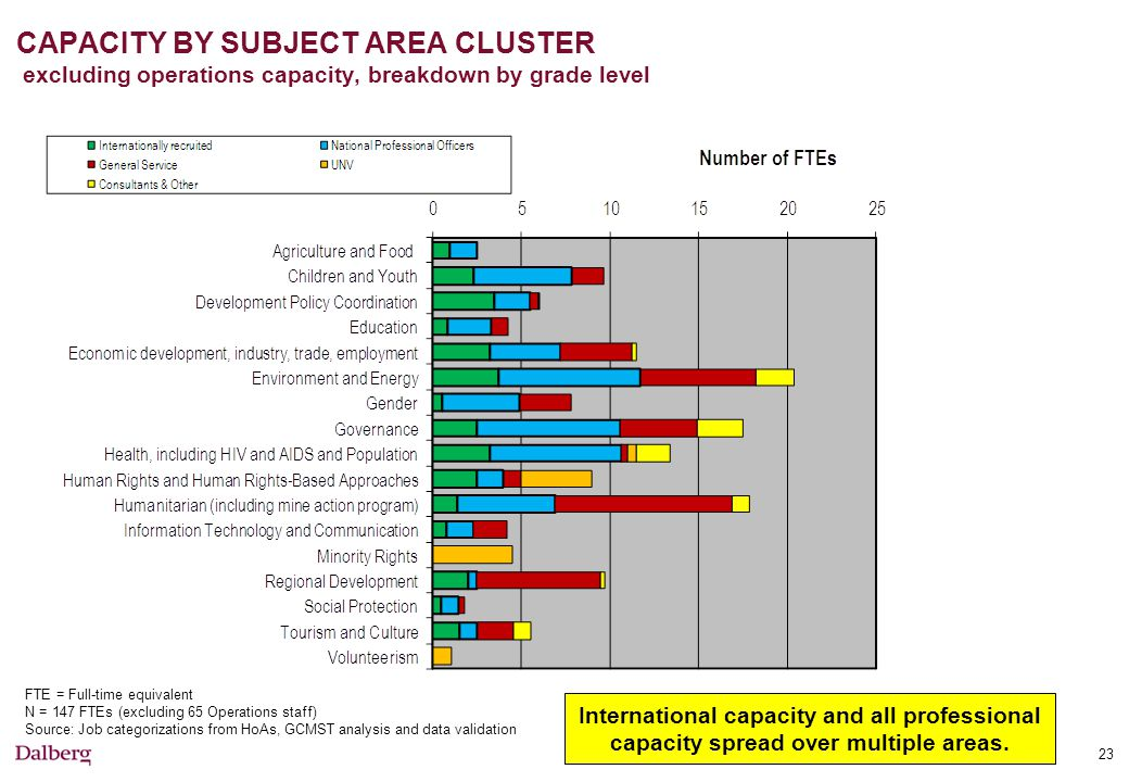 CAPACITY BY SUBJECT AREA CLUSTER excluding operations capacity, breakdown by grade level FTE = Full-time equivalent N = 147 FTEs (excluding 65 Operations staff) Source: Job categorizations from HoAs, GCMST analysis and data validation 23 International capacity and all professional capacity spread over multiple areas.