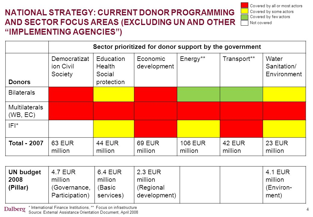 NATIONAL STRATEGY: CURRENT DONOR PROGRAMMING AND SECTOR FOCUS AREAS (EXCLUDING UN AND OTHER IMPLEMENTING AGENCIES ) 4 * International Finance Institutions, ** Focus on infrastructure Source: External Assistance Orientation Document, April 2008 Sector prioritized for donor support by the government Donors Democratizat ion Civil Society Education Health Social protection Economic development Energy**Transport**Water Sanitation/ Environment Bilaterals Multilaterals (WB, EC) IFI* Total - 200763 EUR million 44 EUR million 69 EUR million 106 EUR million 42 EUR million 23 EUR million Covered by all or most actors Covered by some actors Covered by few actors Not covered UN budget 2008 (Pillar) 4.7 EUR million (Governance, Participation) 6.4 EUR million (Basic services) 2.3 EUR million (Regional development) 4.1 EUR million (Environ- ment)