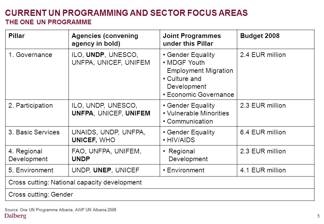 CURRENT UN PROGRAMMING AND SECTOR FOCUS AREAS THE ONE UN PROGRAMME 5 PillarAgencies (convening agency in bold) Joint Programmes under this Pillar Budget 2008 1.