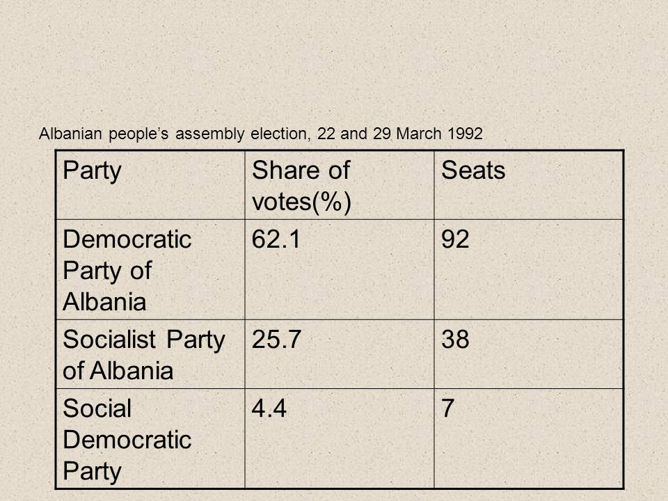 PartyShare of votes(%) Seats Democratic Party of Albania 62.192 Socialist Party of Albania 25.738 Social Democratic Party 4.47 Albanian people's assembly election, 22 and 29 March 1992