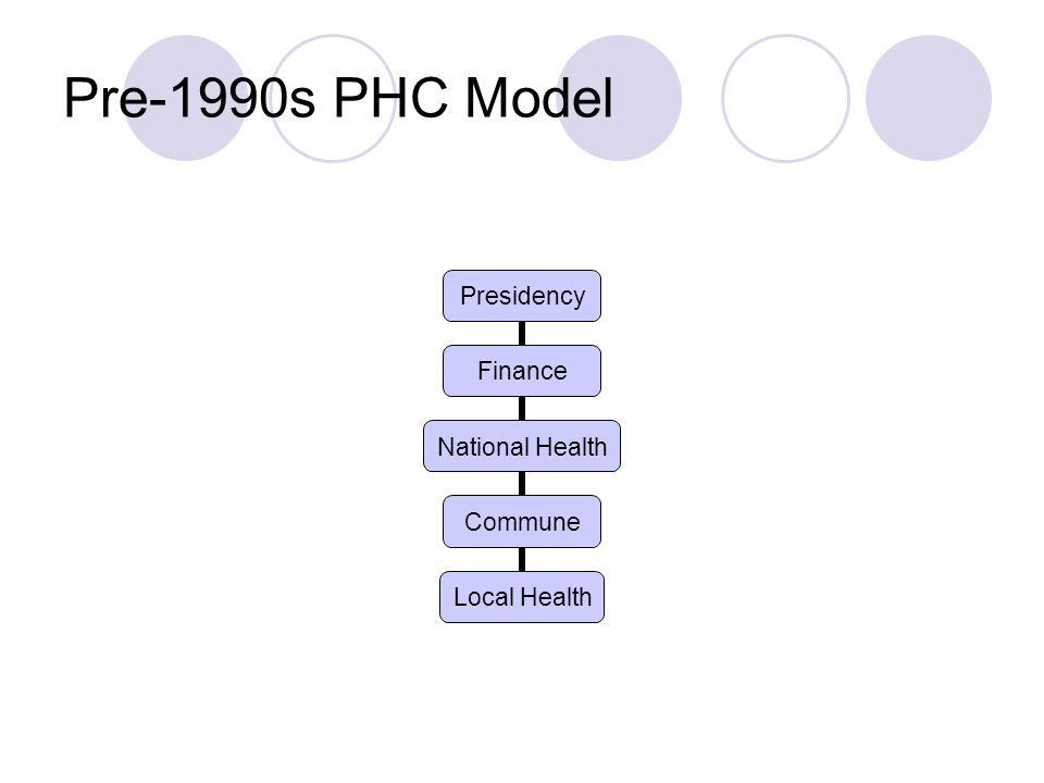 Pre-1990s PHC Model Presidency Finance National Health Commune Local Health
