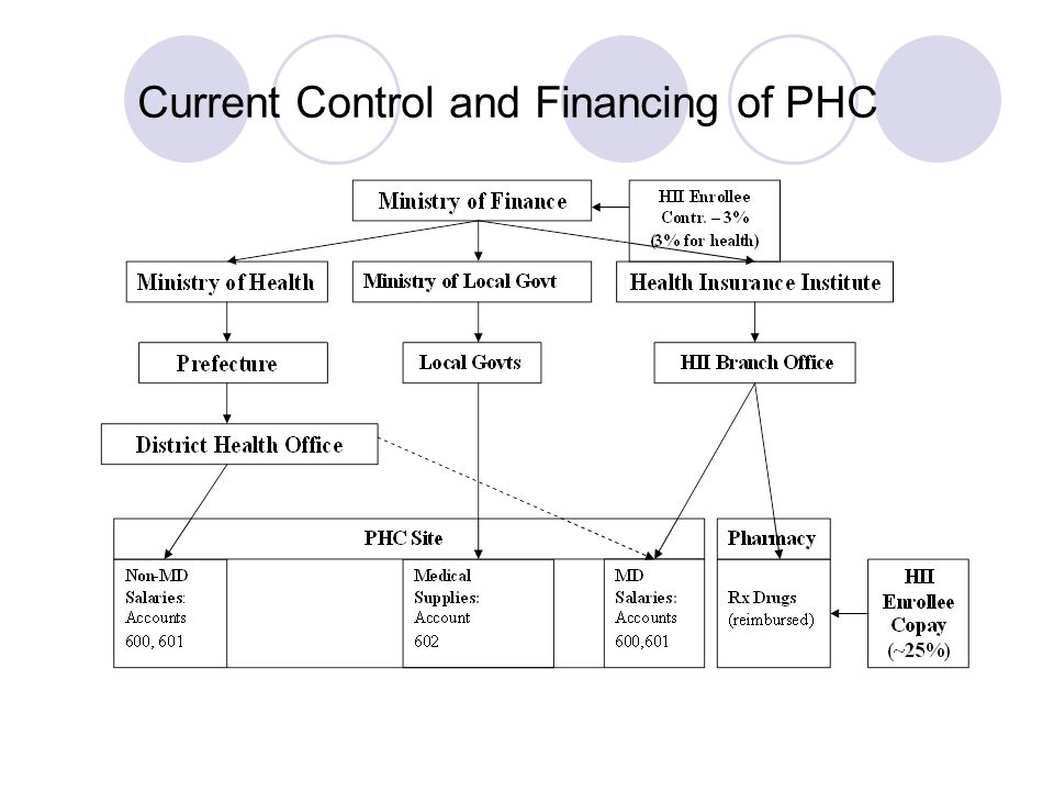 Current Control and Financing of PHC