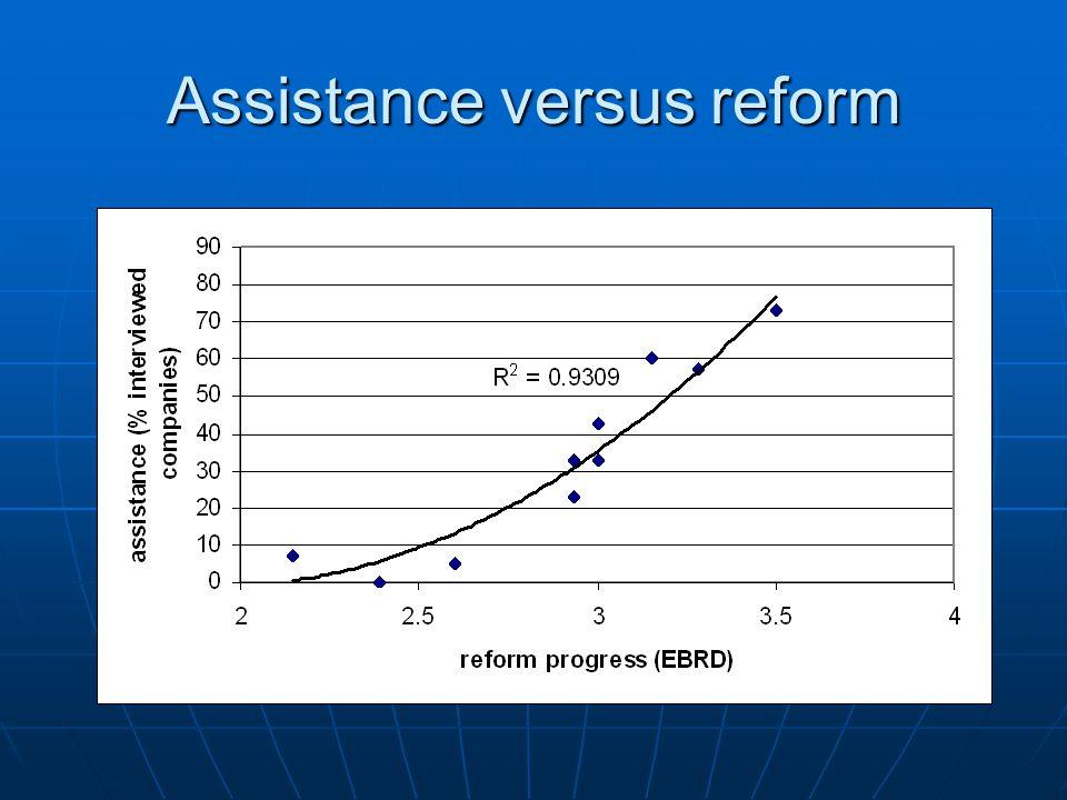 Assistance versus reform