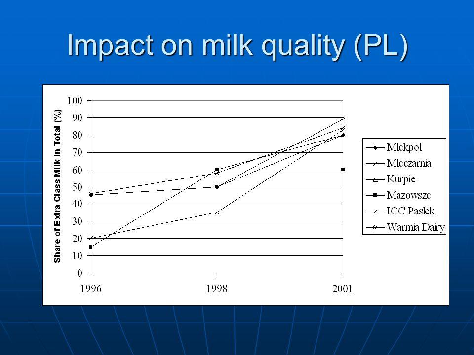 Impact on milk quality (PL)