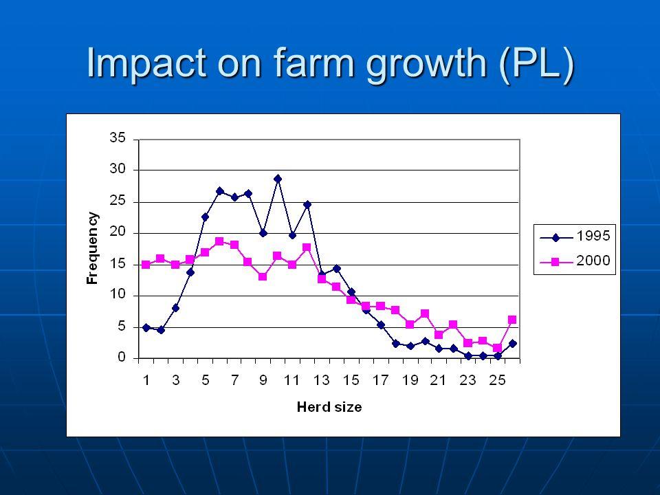Impact on farm growth (PL)