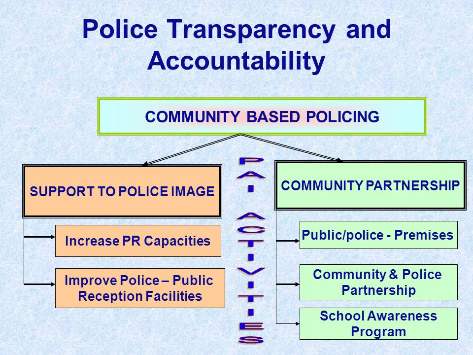 Police Transparency and Accountability COMMUNITY BASED POLICING COMMUNITY PARTNERSHIP SUPPORT TO POLICE IMAGE School Awareness Program Increase PR Cap