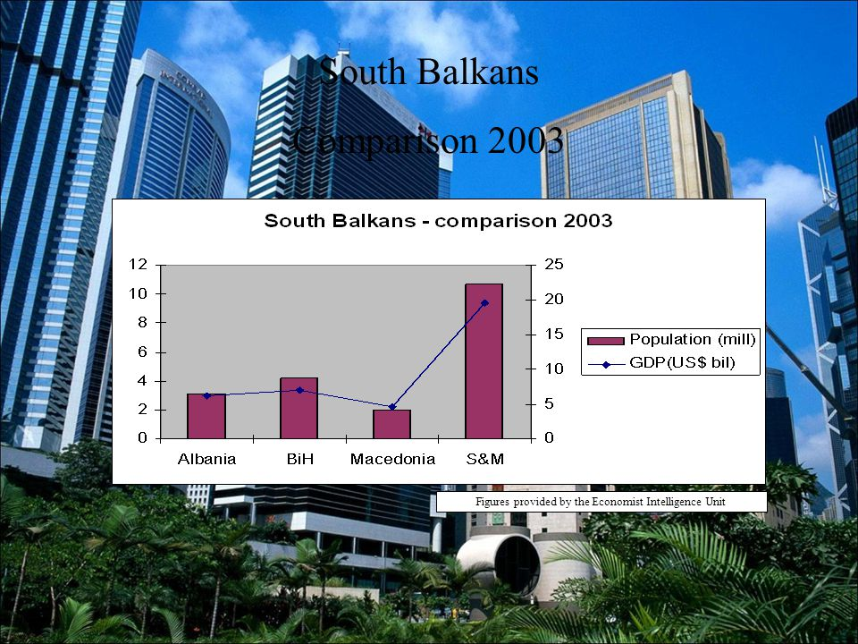 South Balkans Comparison 2003 Figures provided by the Economist Intelligence Unit